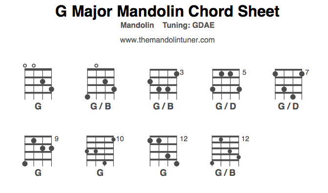 Guitar : g chords guitar variation G Chords Guitar along with G ...