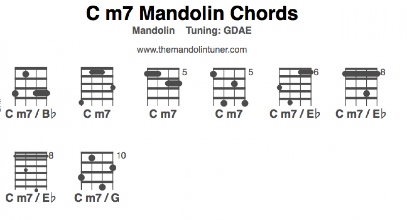 how to play c m7 mandolin chords the mandolin tuner. Black Bedroom Furniture Sets. Home Design Ideas